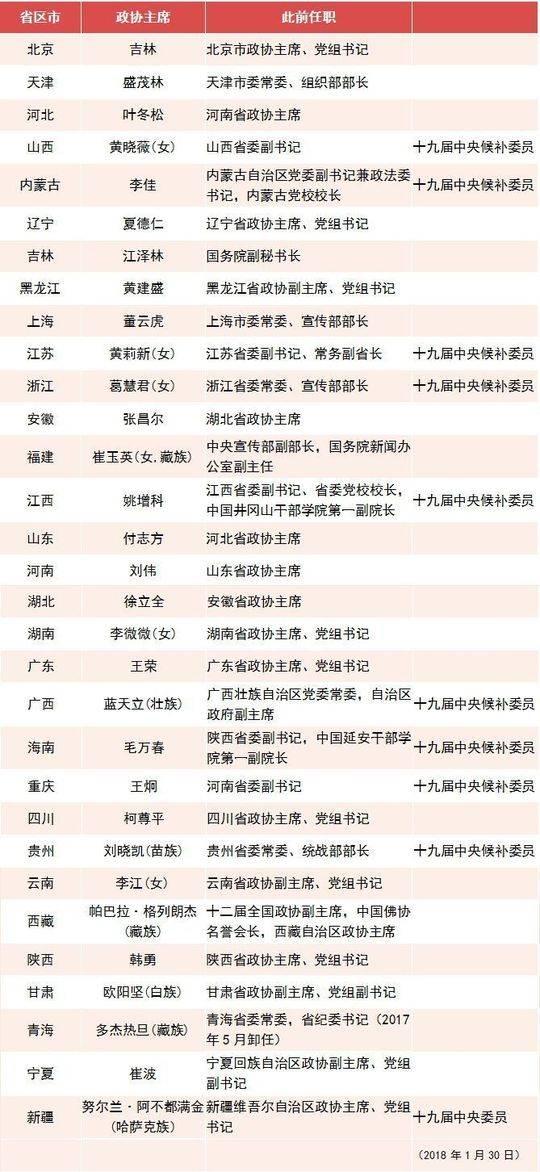 表:31省区市新一届政协主席