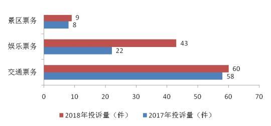 上海市消保委发布2018年春节消费投诉情况分析。供图