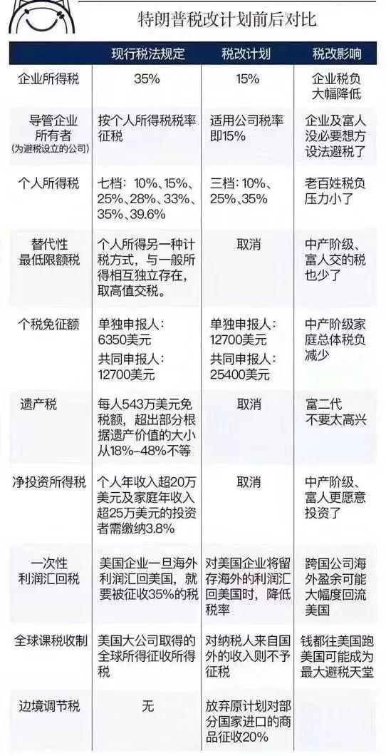 香港六合彩东方心经侠客岛:特朗普放大招美国大幅减税 中国如何应对