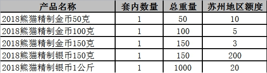 2018熊猫精制金银币火热开售,更大更萌的它你还不快带走!