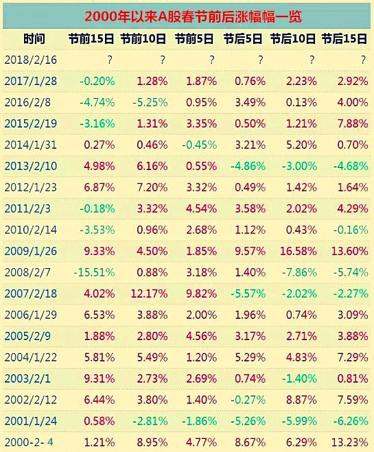 节前最后一周A股上涨概率近9成