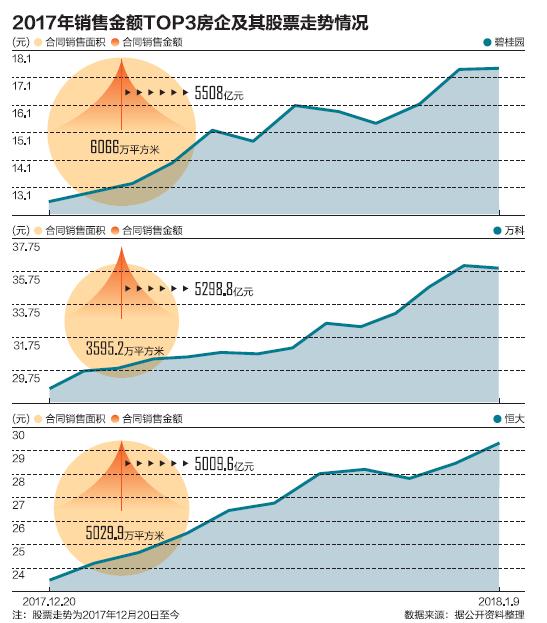 开发商业绩爆发 龙头地产股进一步走强