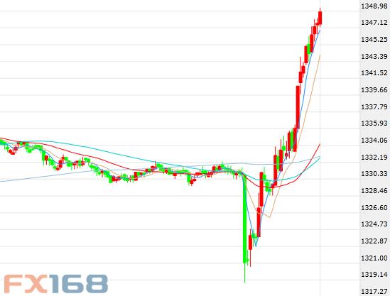 这是当时现货黄金30分钟走势图,来源:FX168财经网