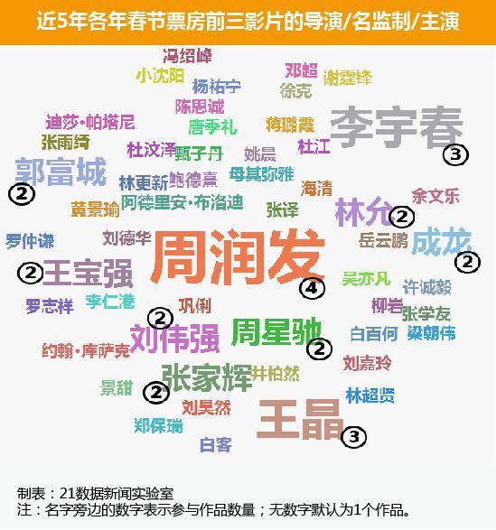 狗年电影狂刷纪录旺旺旺:大数据图解春节高票房秘诀