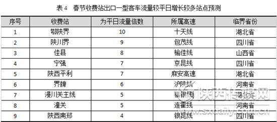 过年回家必备 陕西春节高速公路出行信息最全发布