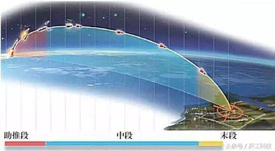 澳门真人线上赌博:中国成功进行陆基中段反导拦截试验_这事很重要