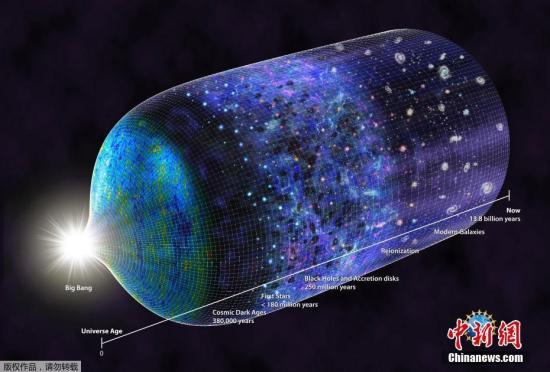 图为艺术家绘制的从宇宙大爆炸开始到现在的时空维度图像。