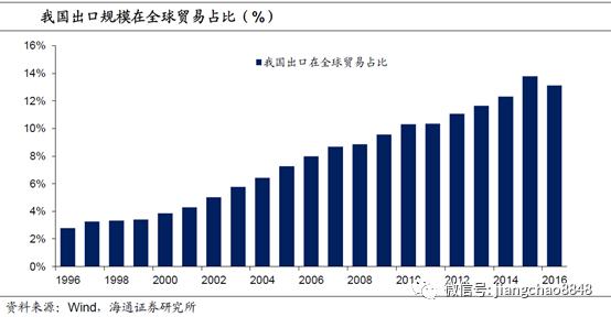 消费对gdp的拉动_老龄化对全球gdp影响