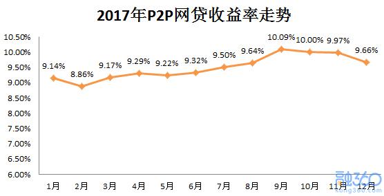 2017年理财市场年度盘点:明年P2P有可能跌破