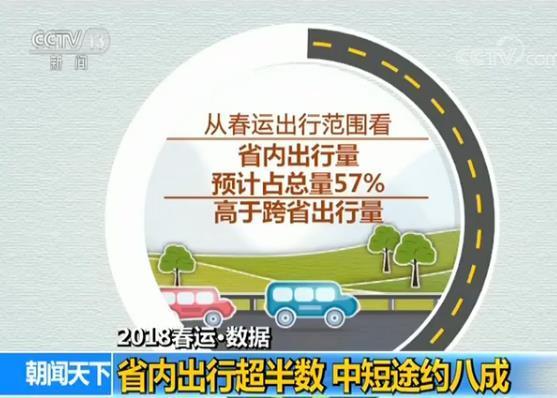 春运客流高峰在哪天?多少人会自驾出行?