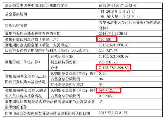 东方红又卖疯了:近80万人看中 比三亚人口还多