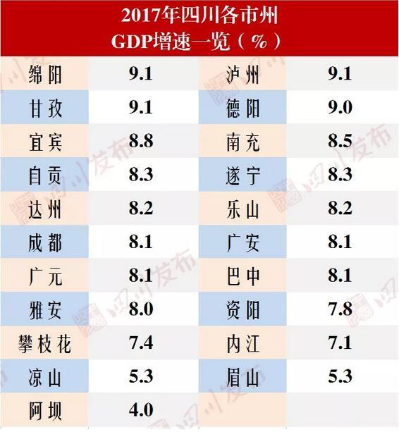 泸州市各县GDP排名2021_2016年四川各市GDP排名 泸州增速第一