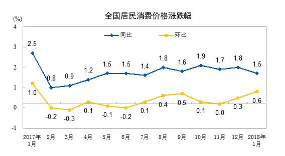 近12个月全国居民消费价格涨跌幅。数据来自国家统计局网站