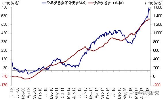追踪资金流向:回流全球债市 美债市场流入35.7亿美元