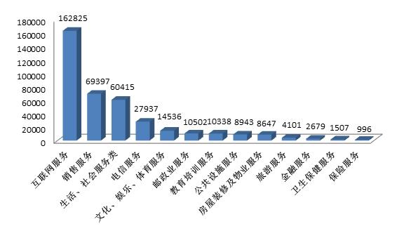 图3 服务大类投诉量图(单位:件)