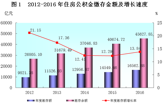 图表来源:《全国住房公积金2016年年度报告》