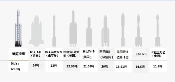全球运力最强火箭对比