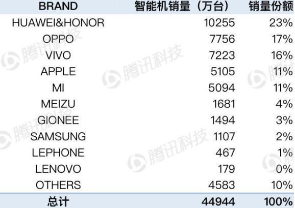 2017年中国市场手机销量排名:华为1.02亿登顶,苹果超小米排第四
