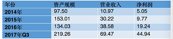 表1 :2014年至2017年前三季度蚂蚁借呗关键财务数据 (单位:亿元)