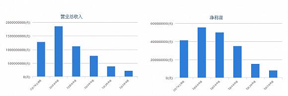 掌趣科技2012年-2017年三季度业绩一览