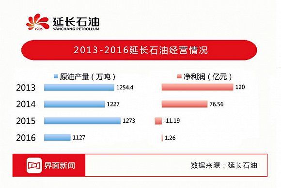 陕北油田往事:长庆油田和延长石油十年资源争夺战