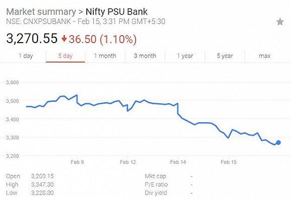 印度爆发史上最大贷款欺诈案:第二大国有银行