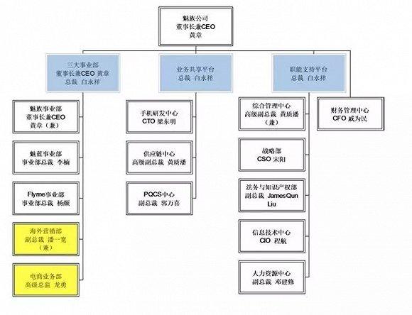2017 年   月份魅族调整后的组织架构.为 pro   扑街背锅的杨柘