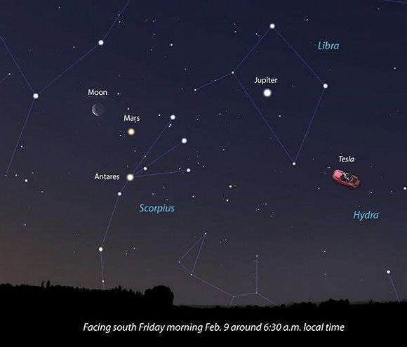 在此图中,特斯拉电动敞篷跑车处于木星右下方
