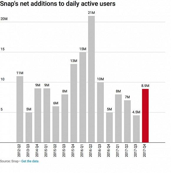 Snap日活用户净增长数据对比,图片来源:recode