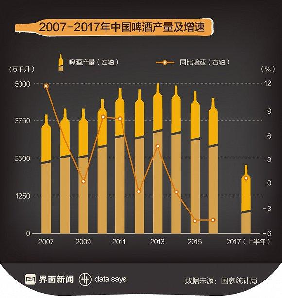 人口红利--爱喝酒的注意了,2个月后啤酒或将集体涨价20%