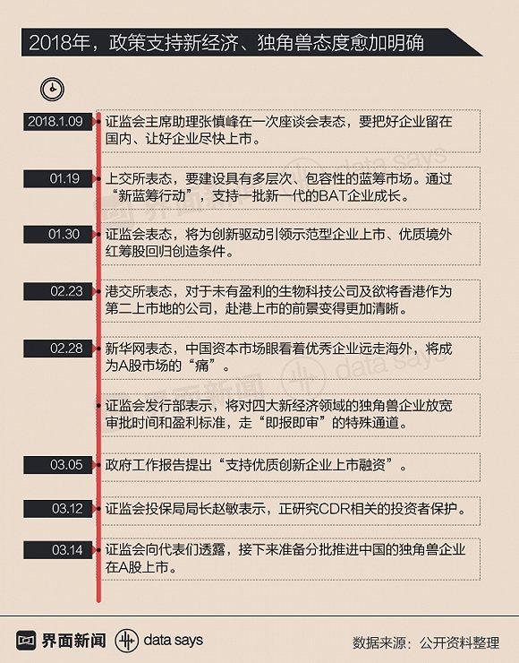 中国独角兽凶猛 融资额仅次于纽交所IPO