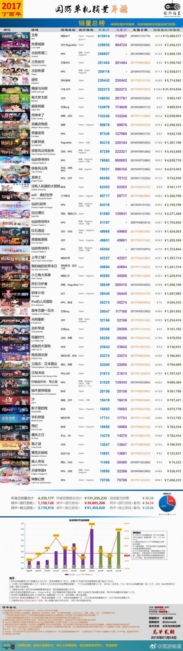2017年国产单机销量年榜 独立游戏占据榜上多数名额