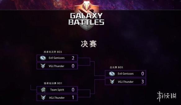 《DOTA2》银河杯 中国队败者组杀回横扫美国队夺冠