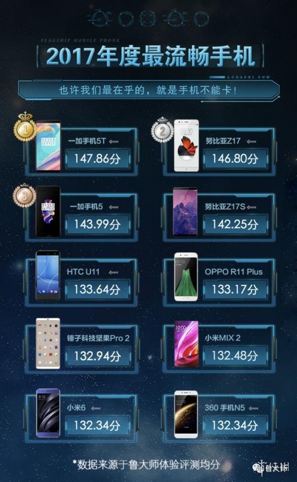 """鲁大师发布""""2017年度最流畅手机"""" 一加5T荣登榜首"""