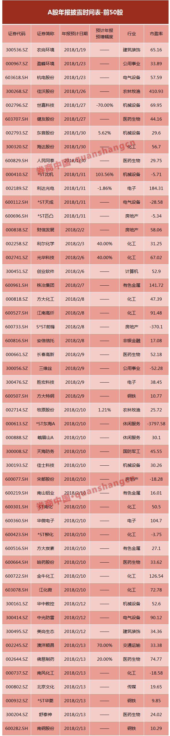 628股发布预增公告 地产股成预增生力军(附股) -   夫~君 - 亢龙有悔