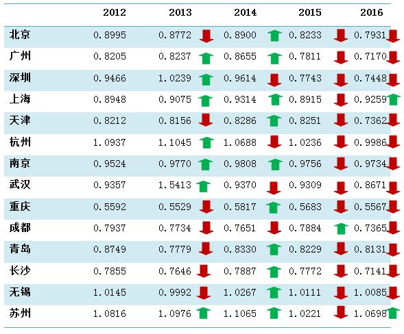 中国各大城市gdp_中国城市GDP排名2018年排行榜:广东、江苏省GDP突破4万亿大关...
