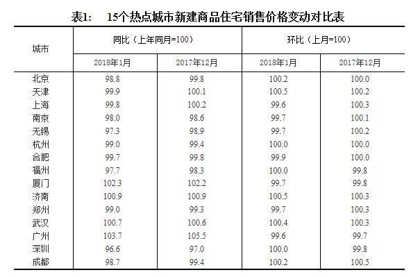 最新70城房价出炉 1月商品住宅销售价格稳中有降-白老虎亚洲