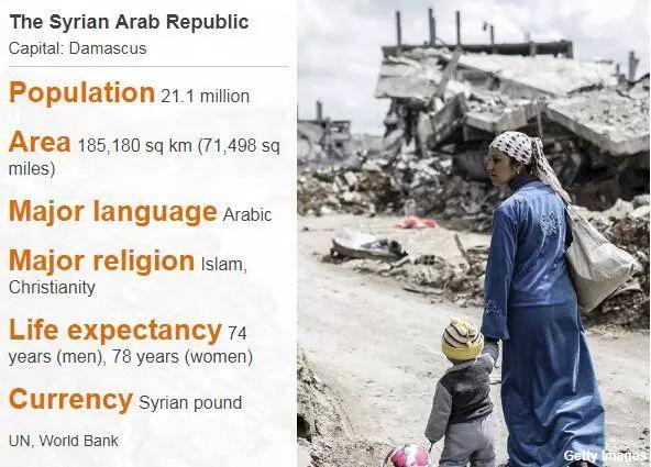 ▲叙利亚国度概略(BBC)