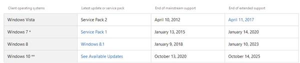 赶紧升Win10 微软宣布结束Windows8.1的主流支持服务的照片 - 2
