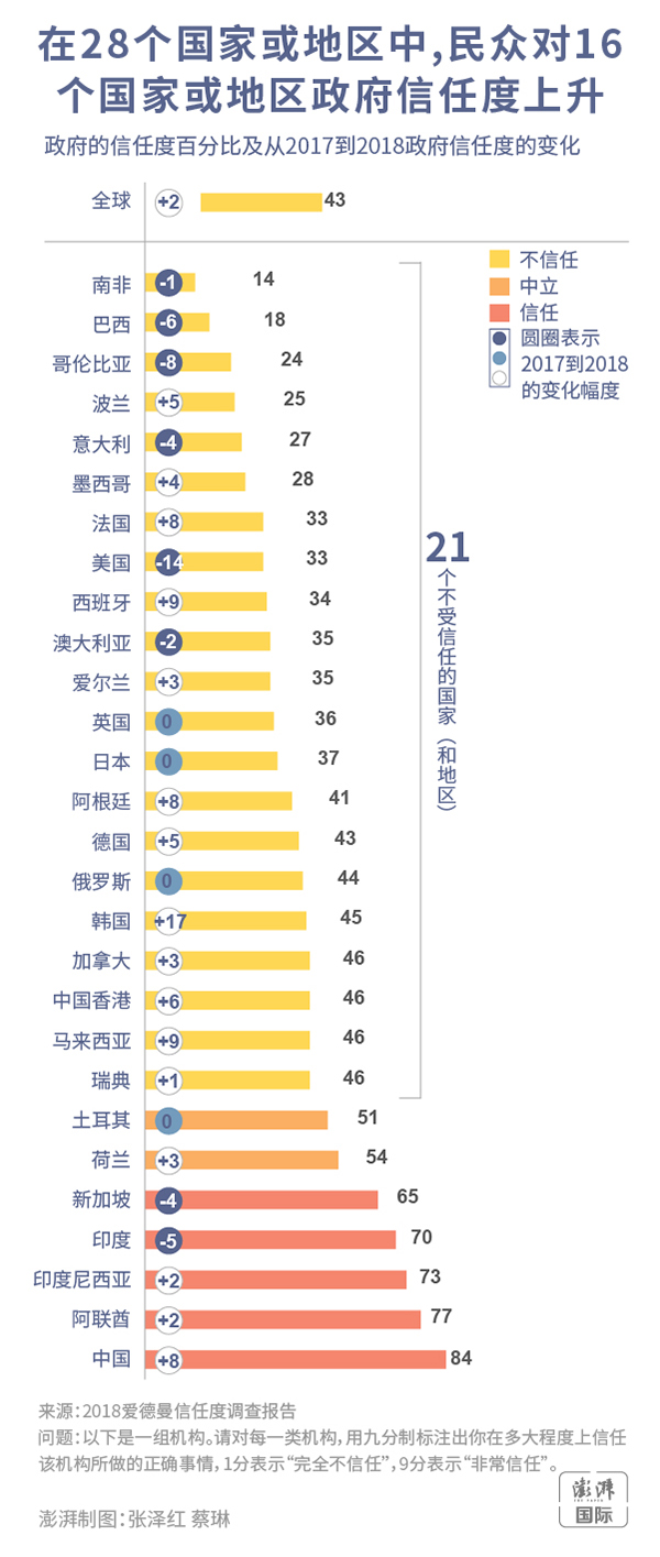 在28个国家或地区中,民众对16个国家或地区政府信任度上升。 澎湃新闻 张泽红 蔡琳 制图