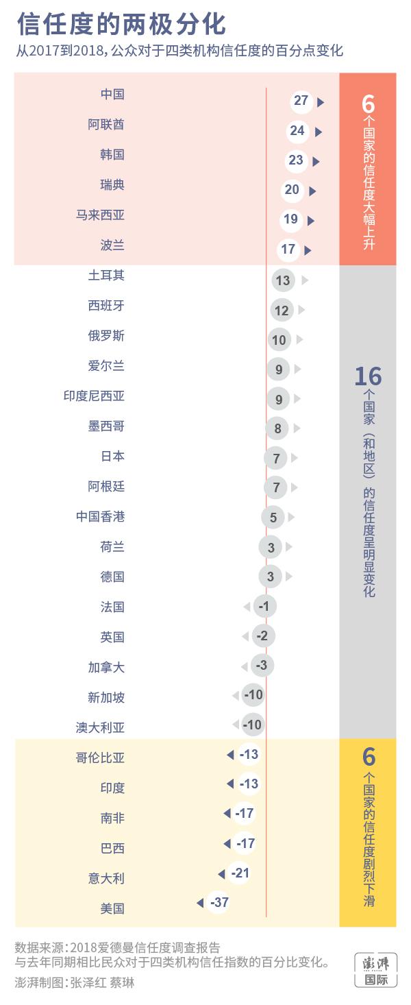 信任度的两极分化 澎湃新闻 张泽红 蔡琳 制图