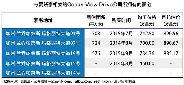 贾跃亭相关的Oean View公司所拥有的豪宅。澎湃新闻记者 杨鑫倢 实习生 王梦琦 制表