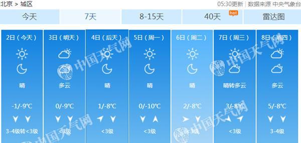 周末全天冰冷,下周最高气温攀升。