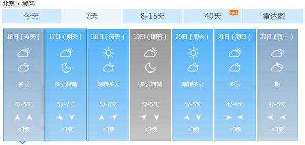 本周北京气温缓慢回升,比常年同期明显偏暖。