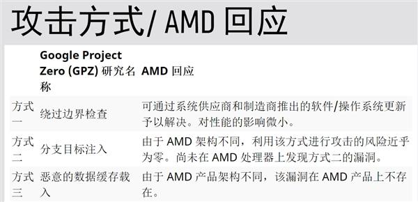 微软公布CPU漏洞修复性能结论:4代酷睿+Win7受伤最深