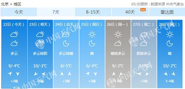 彩票聊天室创建:京城气温坐上过山车_今明天晴暖似春后天降温6℃