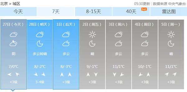 气温缓慢回升,周末最高气温达10℃以上。