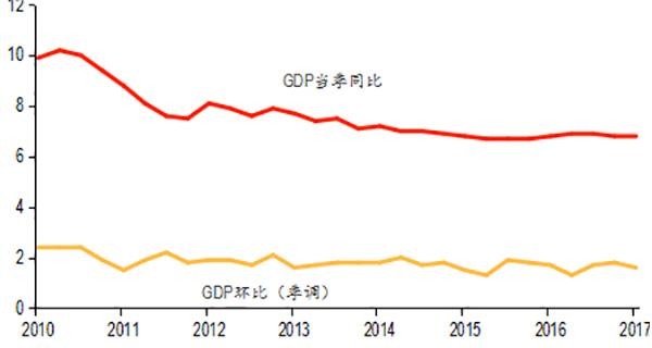 人民币汇率--2017年宏观数据解读:制造业投资和民间投资增长回升