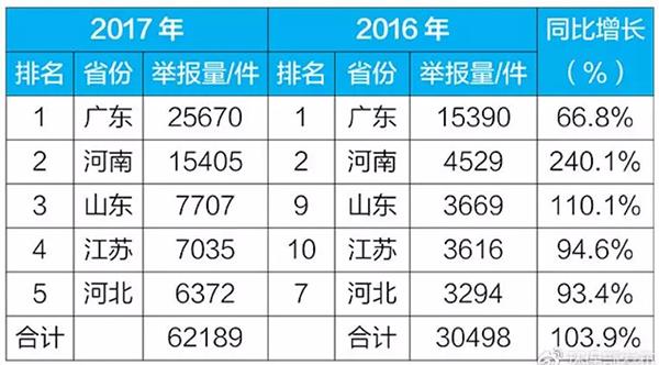表1 2017年微信举报前五的省份举报量及同比情况