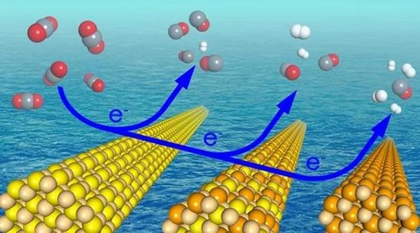 """新型""""纳米棒""""让二氧化碳变身高效能源"""